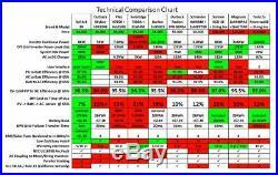 Sol-ark 8k Hybrid Inverter 48v Split Phase 120/240v Grid Tied, Hybrid Or Offgrid